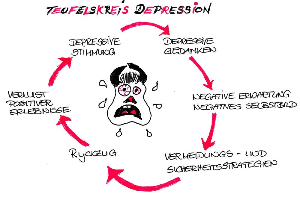 Herzlich Willkommen im Teufelskreis der Depression.